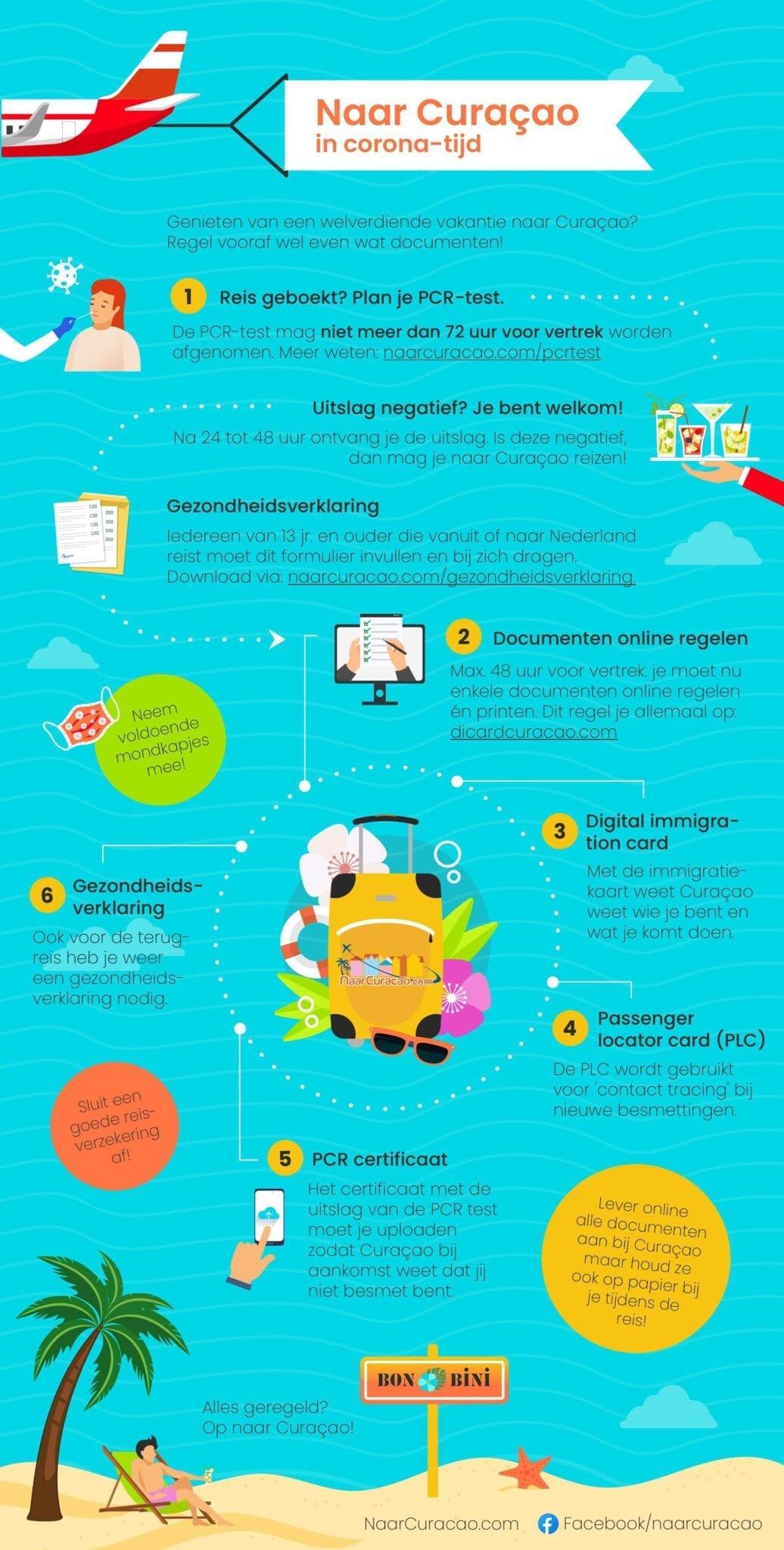 curacao corona infographic