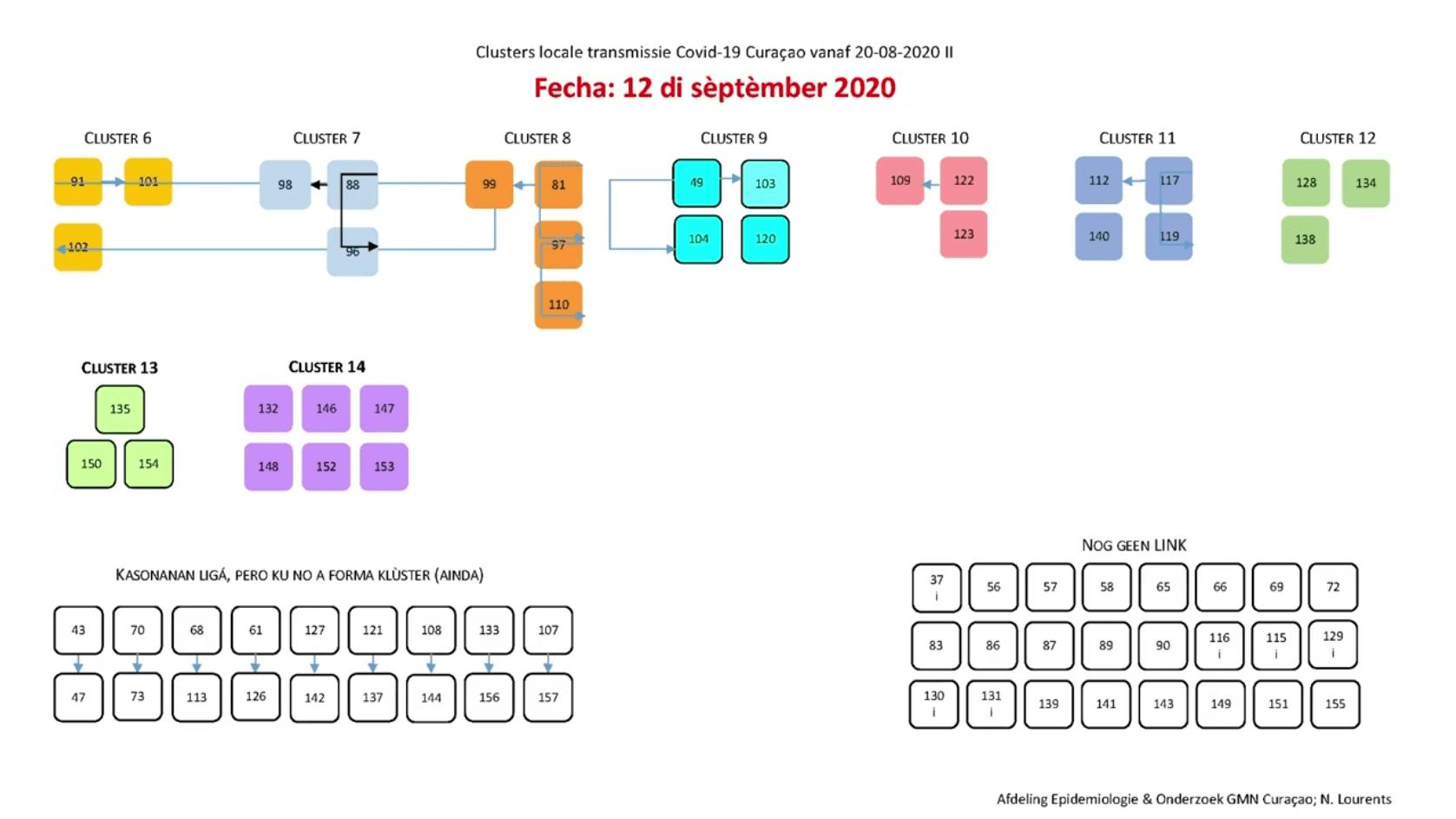 corona cluster curacao (deel 2)
