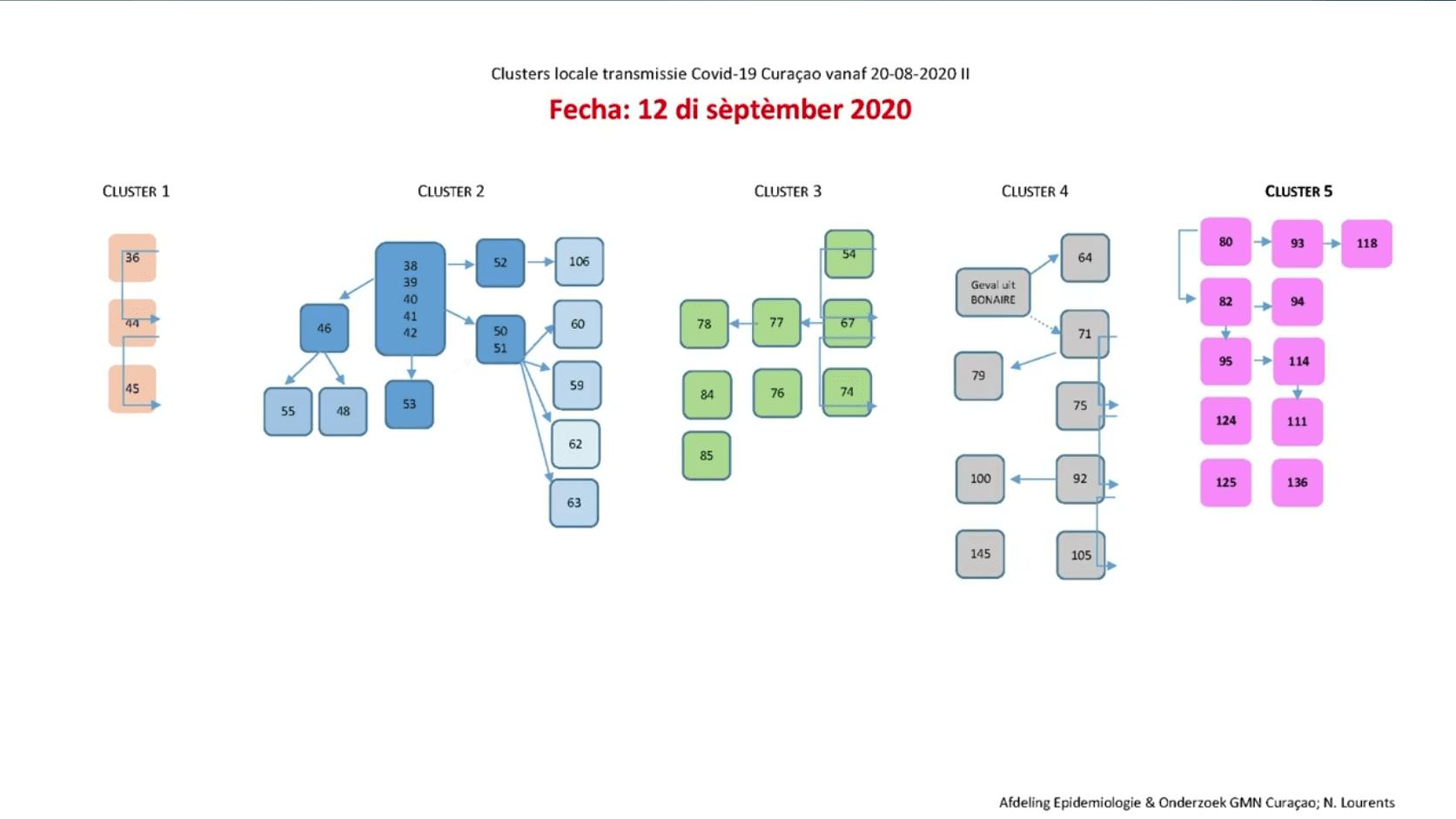 corona clusters curacao (deel 1)