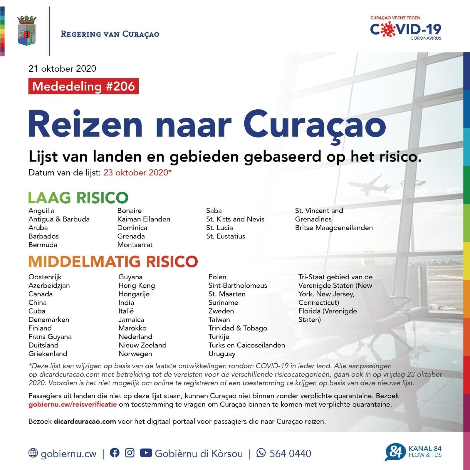 Curacao landenlijst corona