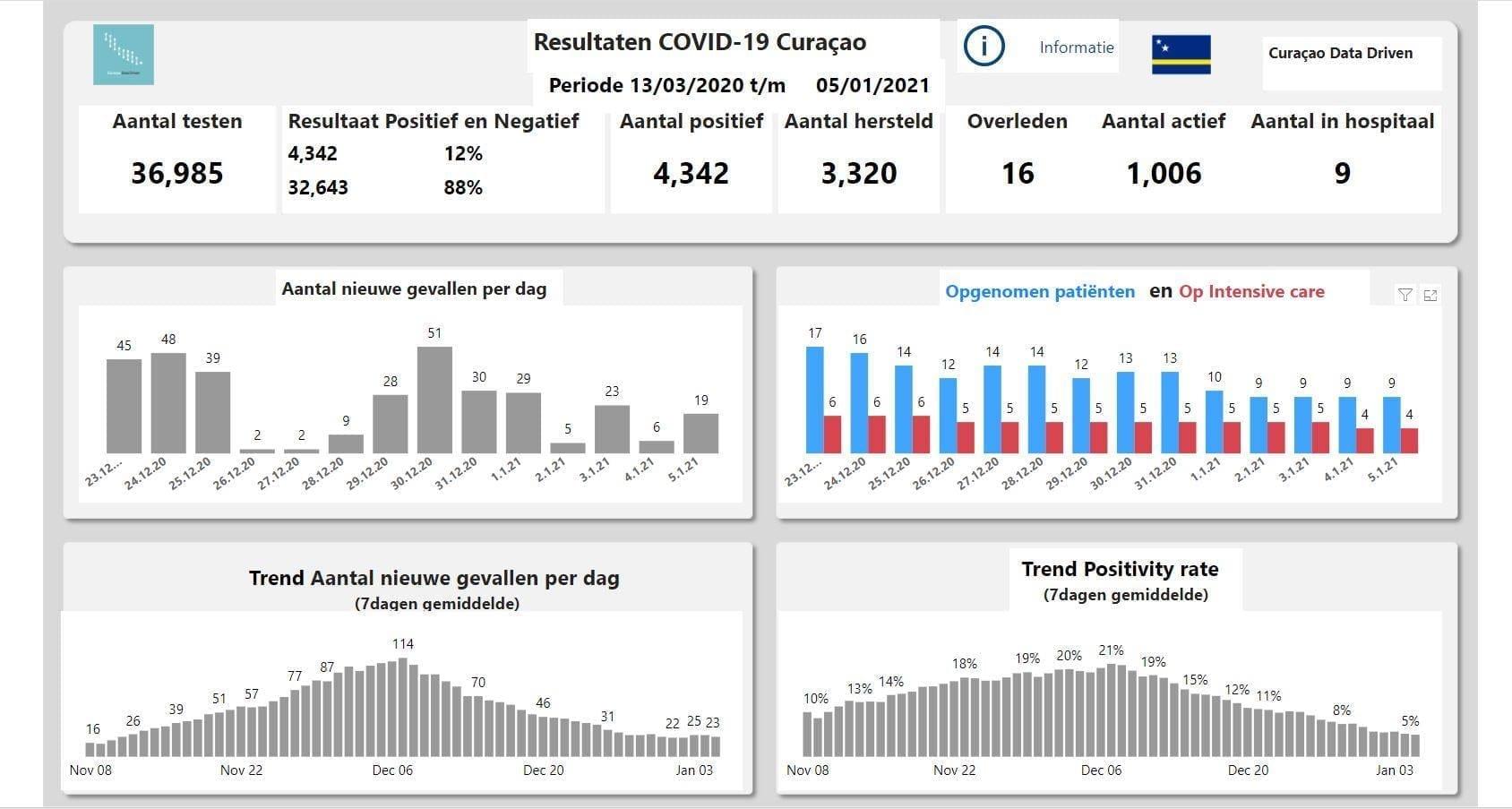 Curacao Data Driven - corona cijfers
